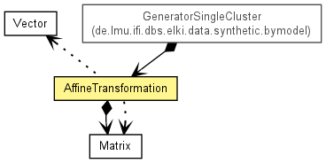AffineTransformation (ELKI: Environment for DeveLoping KDD
